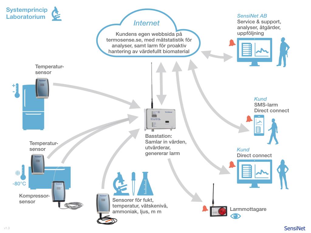 Systemöversikt-TermoSense